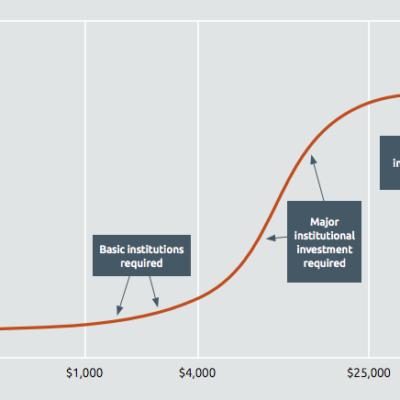 Stock of public institurions graph